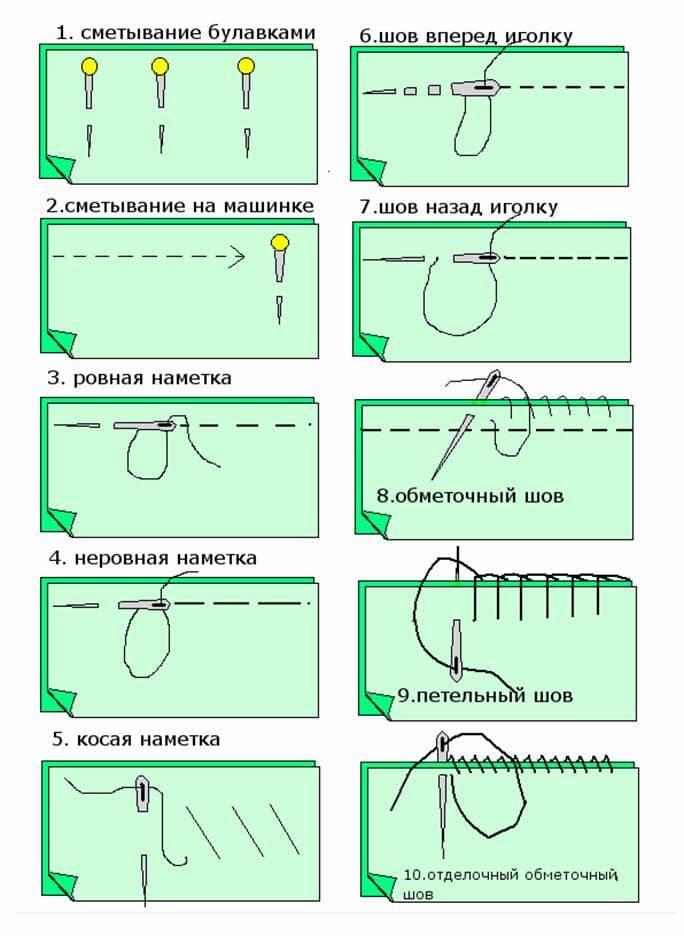 Сшивание кромок