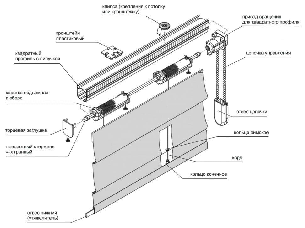 Схема карнизной шторы