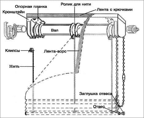 Схема римской шторы с цепным механизмом