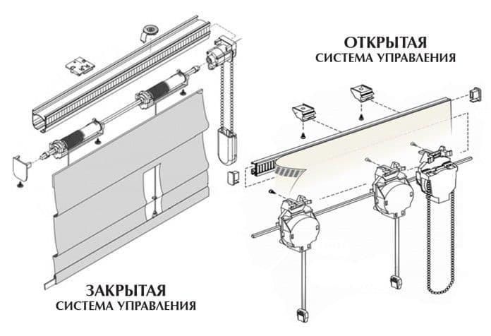 Схема открытой и закрытой системы управления шторами