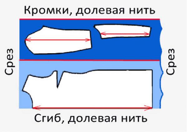 Схема припусков
